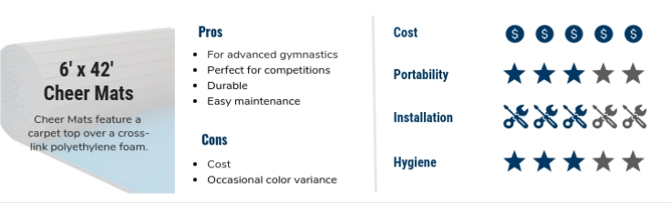 best gymnastics mats infographic