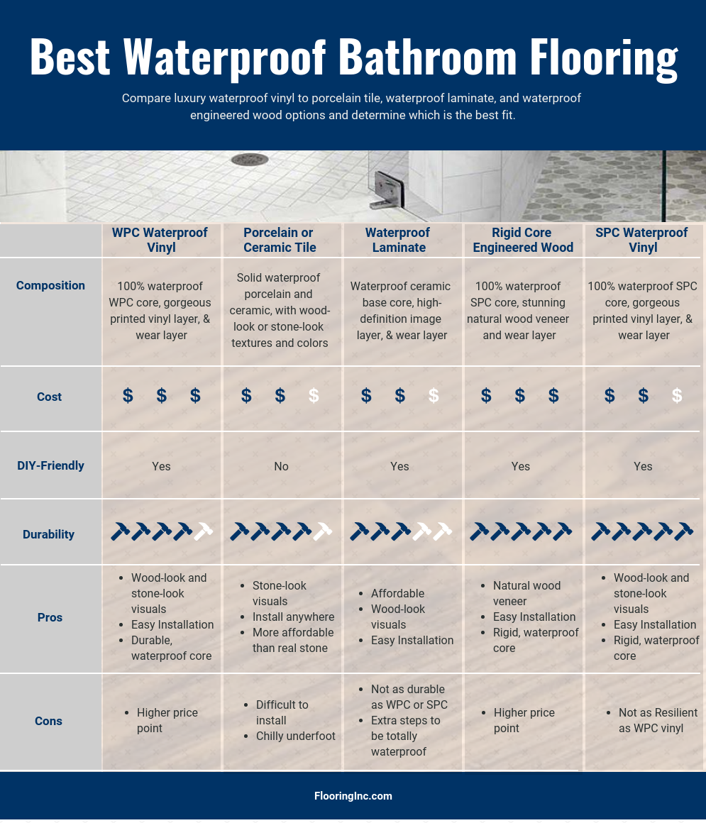 Bathroom Flooring Options Chart