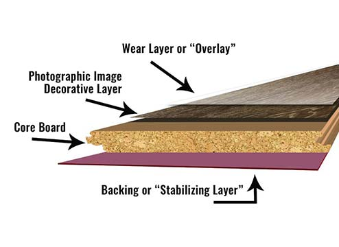 Layers of Laminate Flooring