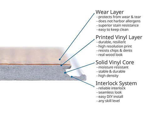 Layers of vinyl flooring