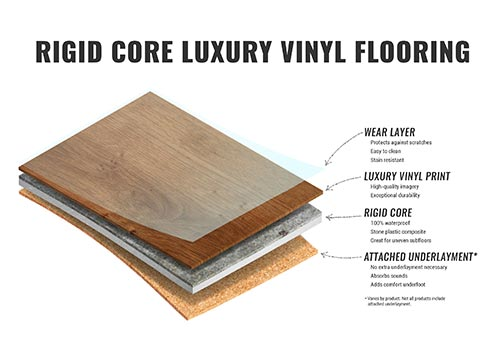 Rigid Core Luxury Vinyl Flooring: SPC ayers and construction