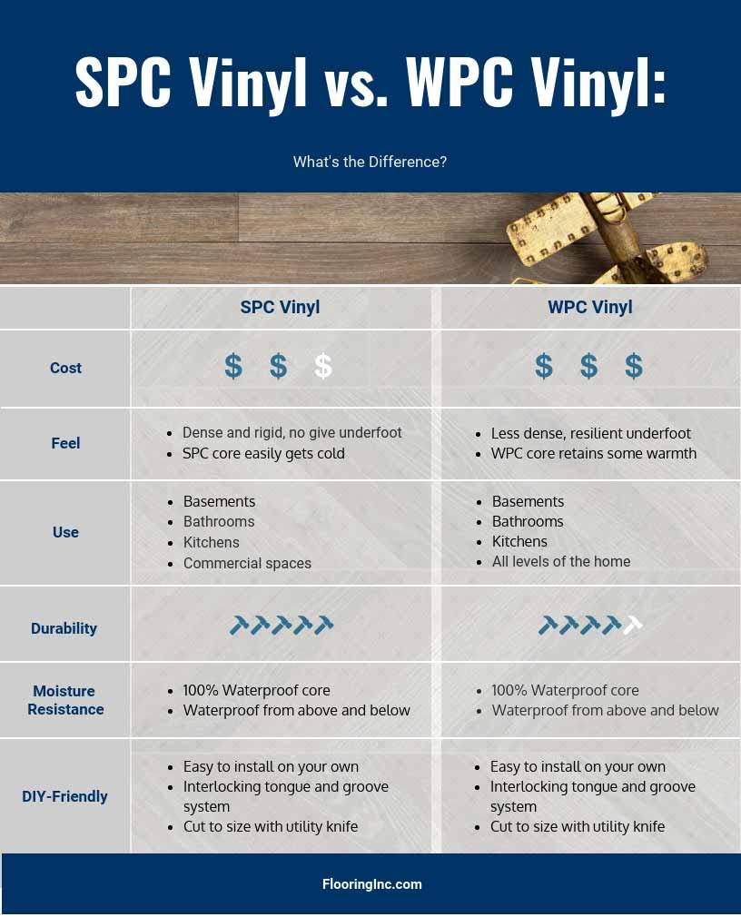spc vinyl vs wpc vinyl chart