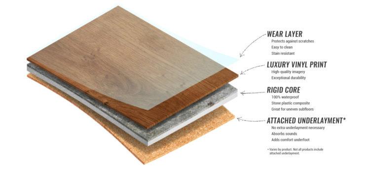 layers of rigid core Luxury vinyl flooring