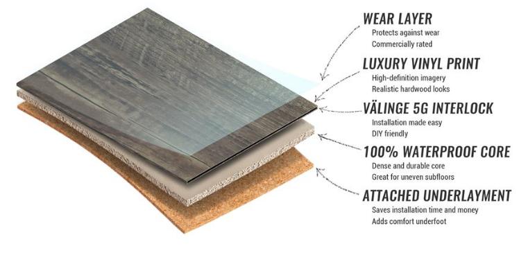 wpc vs spc Luxury vinyl flooring