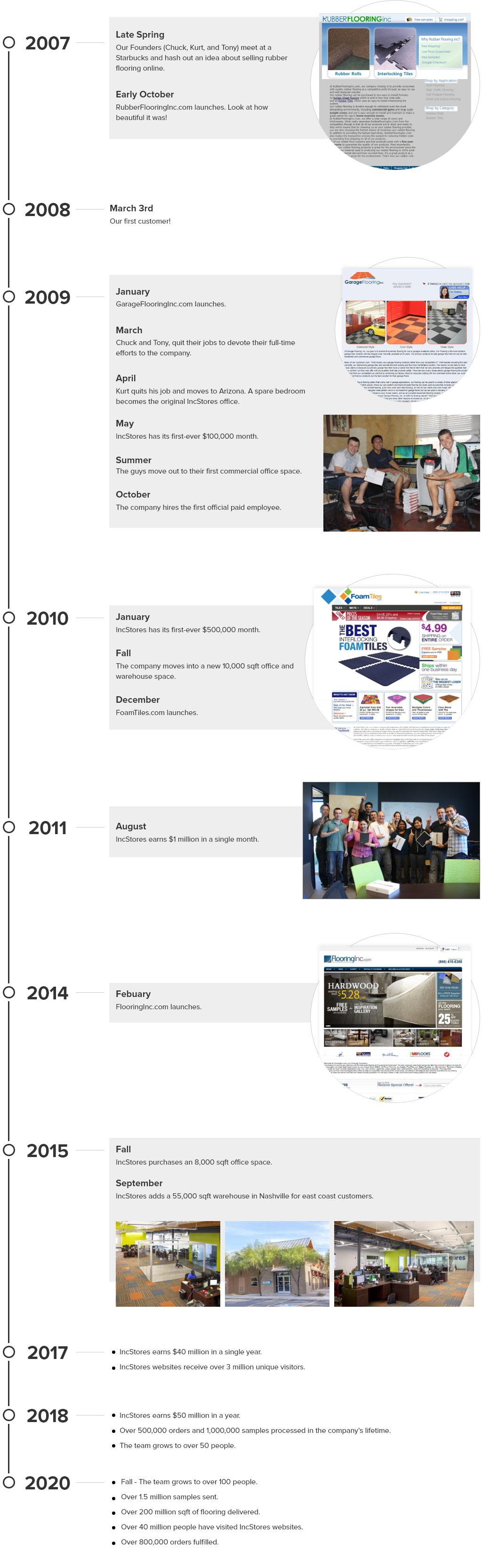 RubberFlooringInc. Timeline