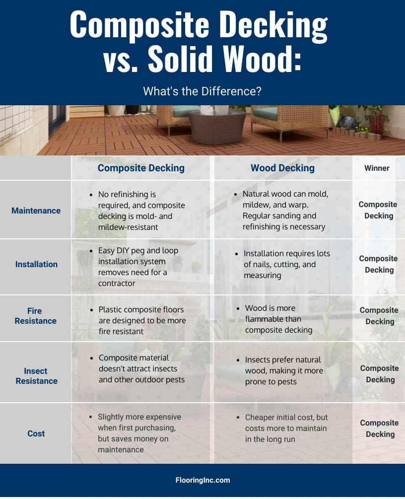 whats the difference composite decking vs. solid wood