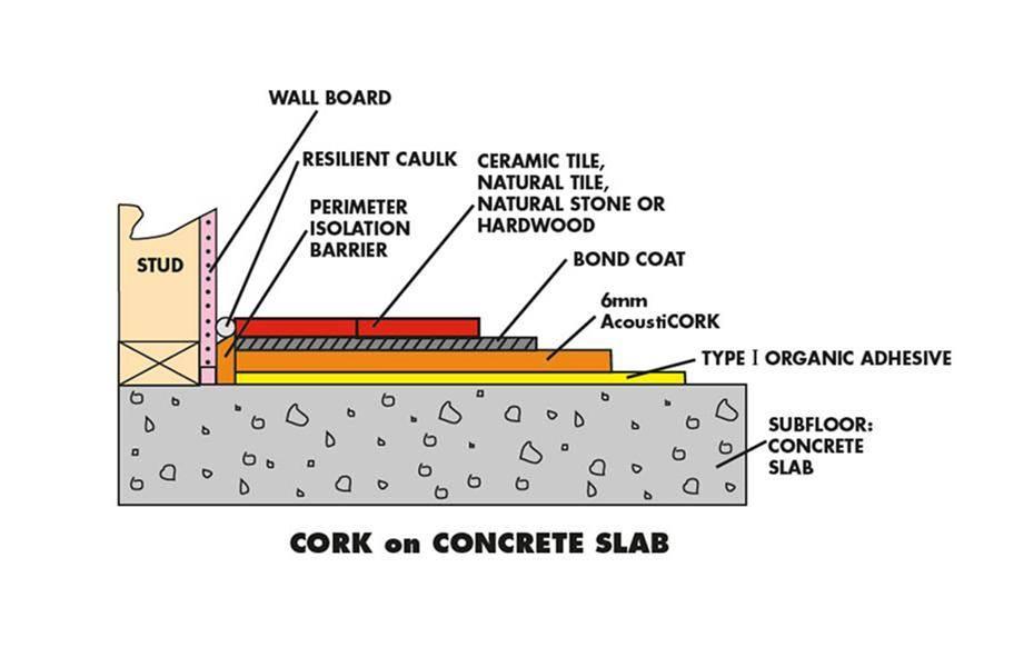 6mm Eco-Cork Underlayment